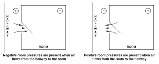 positive and negative pressure room