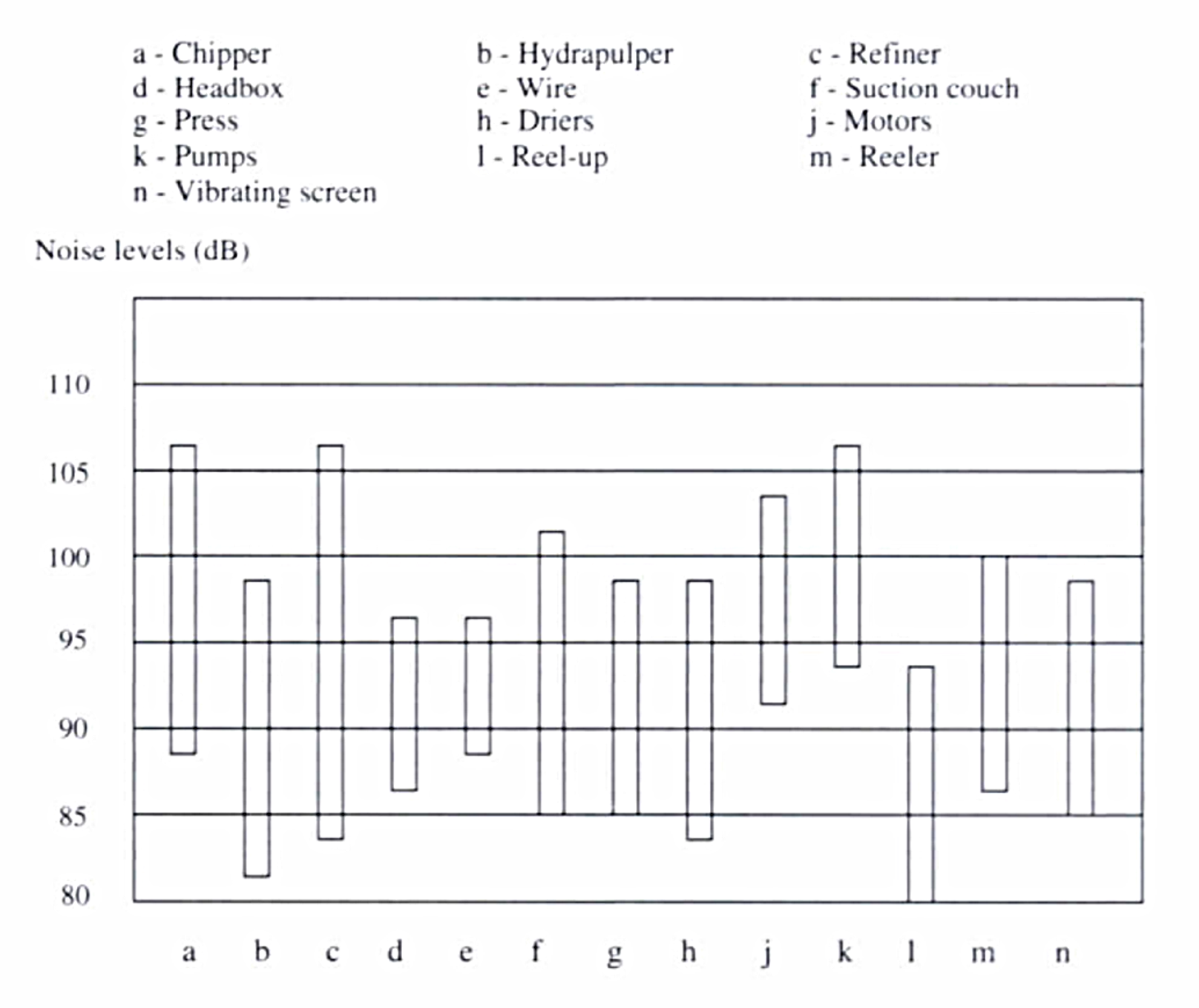 noise levels at various stage in the papermaking process
